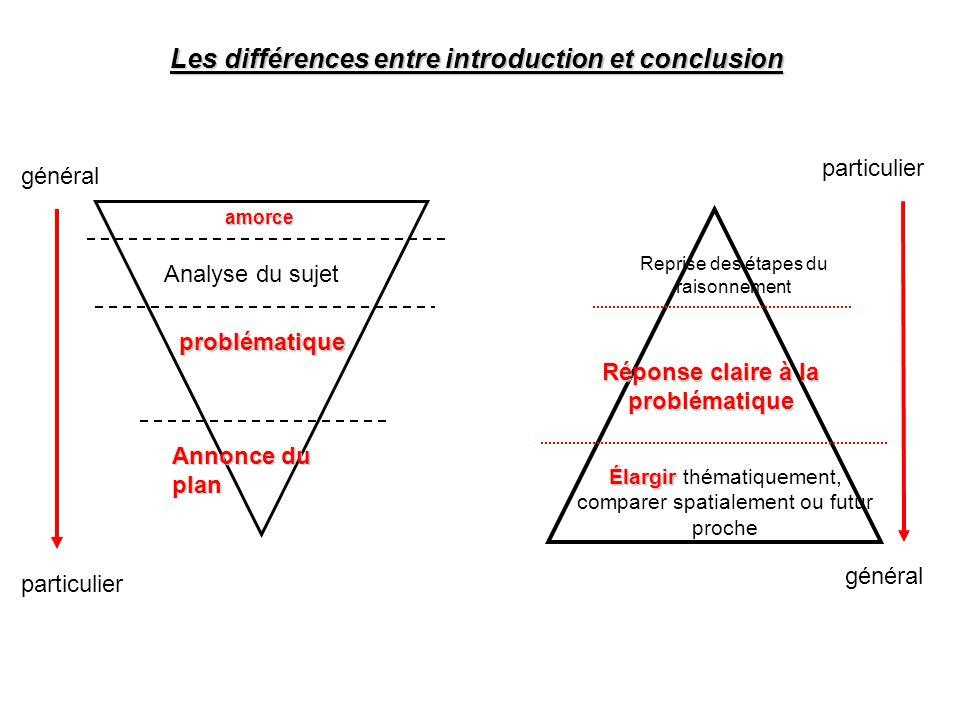 Les différences entre introduction et conclusion général particulier général amorce Analyse du sujet problématique Annonce du plan Reprise des étapes du raisonnement Réponse claire à la problématique Élargir Élargir thématiquement, comparer spatialement ou futur proche