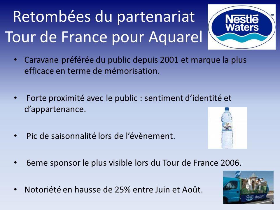 Retombées du partenariat Tour de France pour Aquarel Caravane préférée du public depuis 2001 et marque la plus efficace en terme de mémorisation.