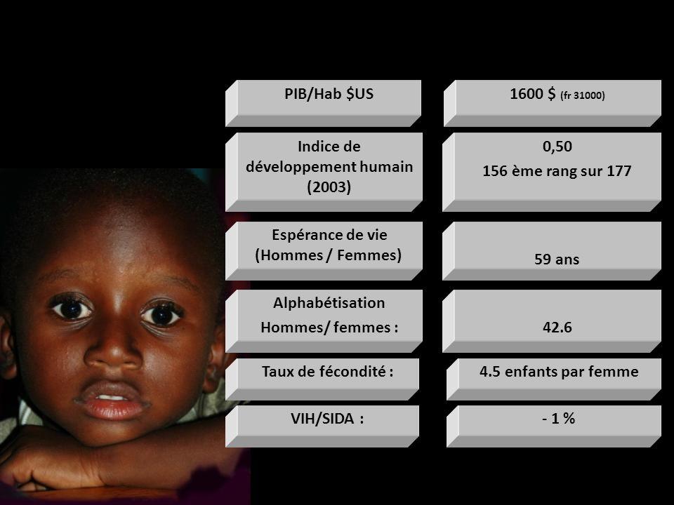 0,50 156 ème rang sur 177 Indice de développement humain (2003) 59 ans Espérance de vie (Hommes / Femmes) 4.5 enfants par femmeTaux de fécondité : 42.6 Alphabétisation Hommes/ femmes : 1600 $ (fr 31000) PIB/Hab $US - 1 %VIH/SIDA :