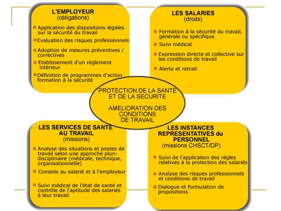 Les 9 principes de la Santé au travail Donner les instructions appropriées aux travailleurs.