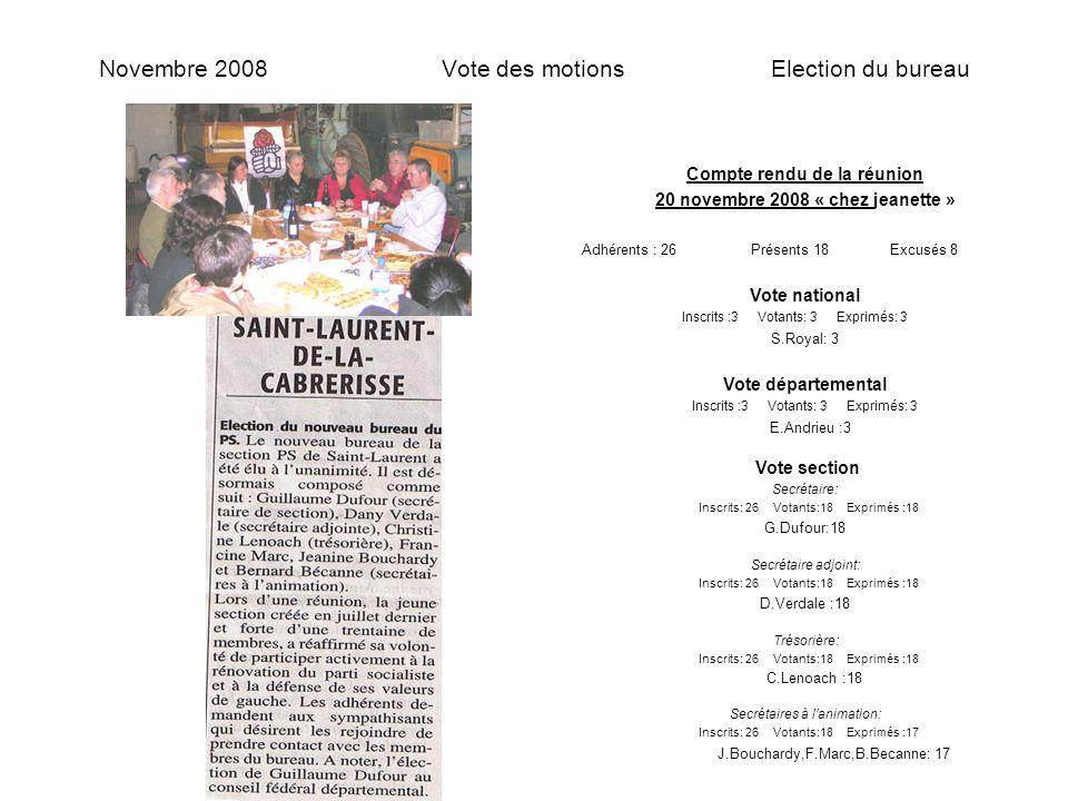 Novembre 2008 Vote des motions Election du bureau Compte rendu de la réunion 20 novembre 2008 « chez jeanette » Adhérents : 26 Présents 18 Excusés 8 Vote national Inscrits :3 Votants: 3 Exprimés: 3 S.Royal: 3 Vote départemental Inscrits :3 Votants: 3 Exprimés: 3 E.Andrieu :3 Vote section Secrétaire: Inscrits: 26 Votants:18 Exprimés :18 G.Dufour:18 Secrétaire adjoint: Inscrits: 26 Votants:18 Exprimés :18 D.Verdale :18 Trésorière: Inscrits: 26 Votants:18 Exprimés :18 C.Lenoach :18 Secrétaires à l'animation: Inscrits: 26 Votants:18 Exprimés :17 J.Bouchardy,F.Marc,B.Becanne: 17