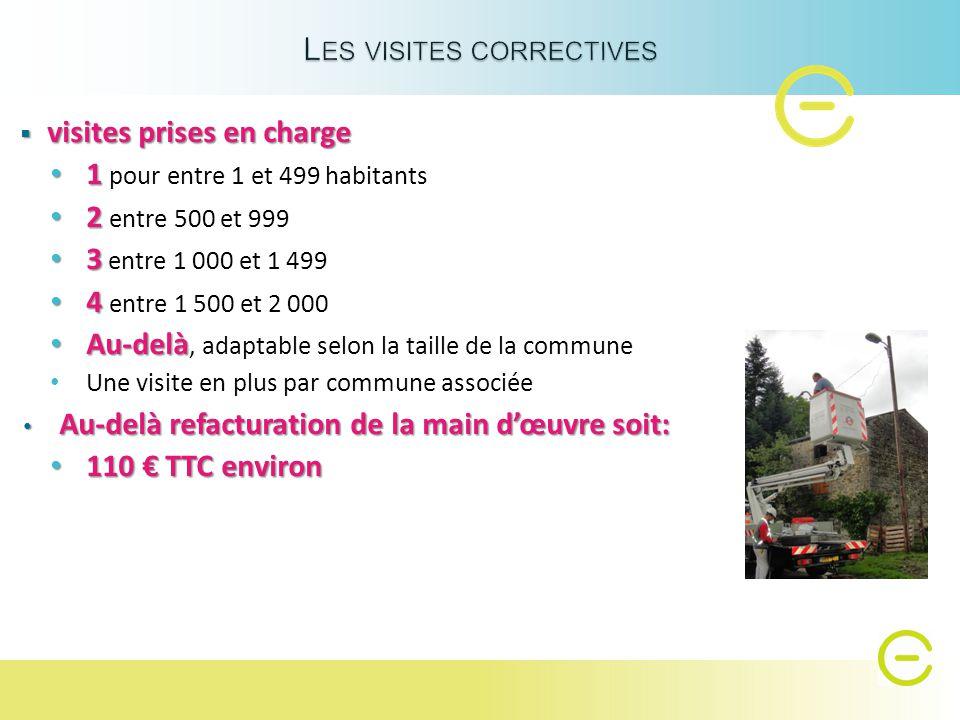 Dépense par habitant 2,74 € Recette par habitant 1,50 € 9,68 € TTC par foyer lumineux, fourniture et main d'œuvre Appel de cotisation en juin