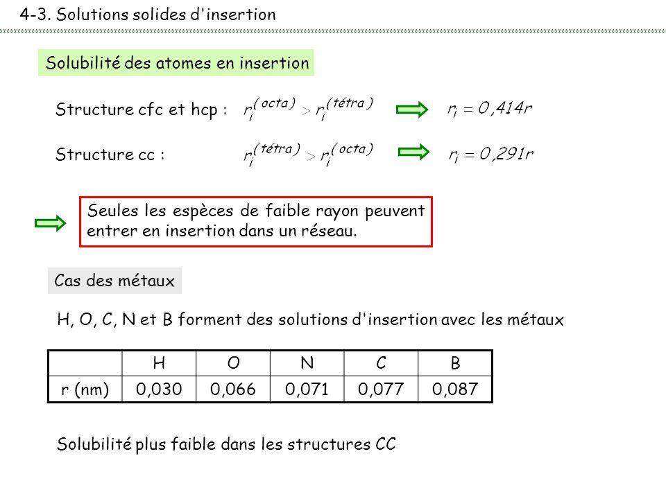 4-3. Solutions solides d'insertion Solubilité des atomes en insertion Structure cfc et hcp : Structure cc : Seules les espèces de faible rayon peuvent