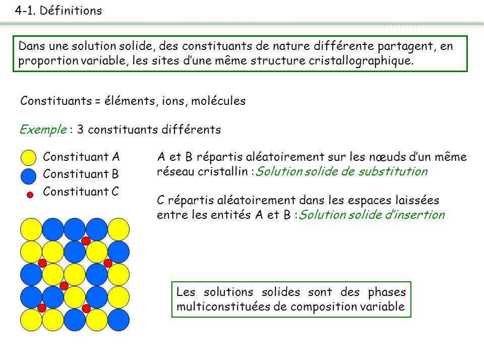 4-1. Définitions Dans une solution solide, des constituants de nature différente partagent, en proportion variable, les sites d'une même structure cri