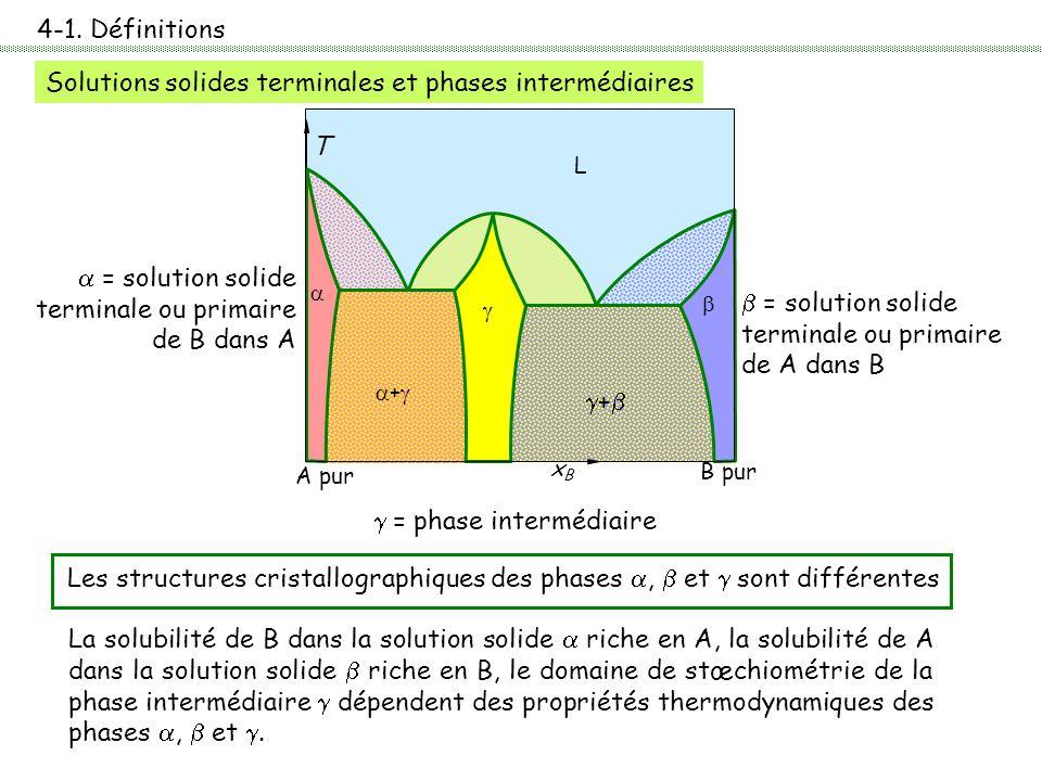 4-1. Définitions Solutions solides terminales et phases intermédiaires La solubilité de B dans la solution solide  riche en A, la solubilité de A dan