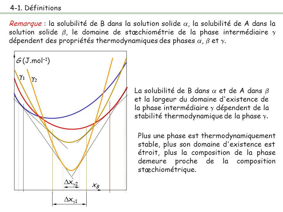 4-1. Définitions La solubilité de B dans  et de A dans  et la largeur du domaine d'existence de la phase intermédiaire  dépendent de la stabilité t