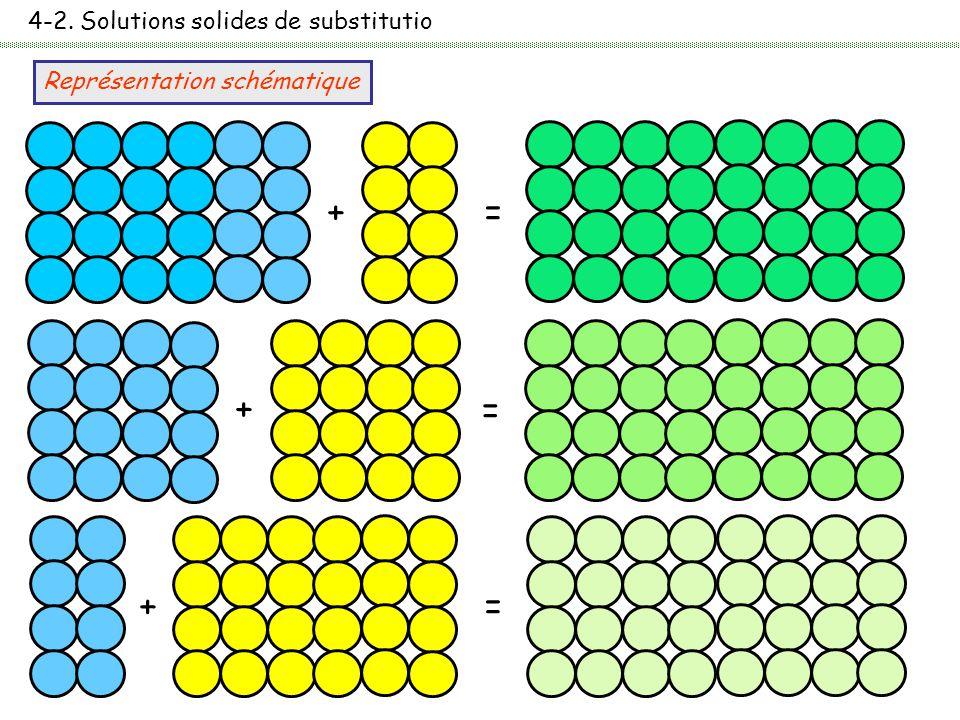 4-2. Solutions solides de substitutio Représentation schématique += + = + =