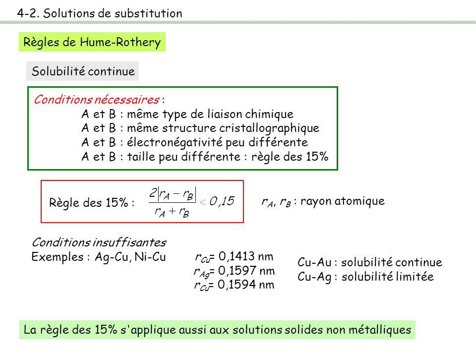 4-2. Solutions de substitution Règles de Hume-Rothery Conditions nécessaires : A et B : même type de liaison chimique A et B : même structure cristall