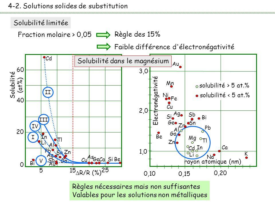 4-2. Solutions solides de substitution Solubilité limitée Fraction molaire > 0,05 Règle des 15% Faible différence d'électronégativité Règles nécessair