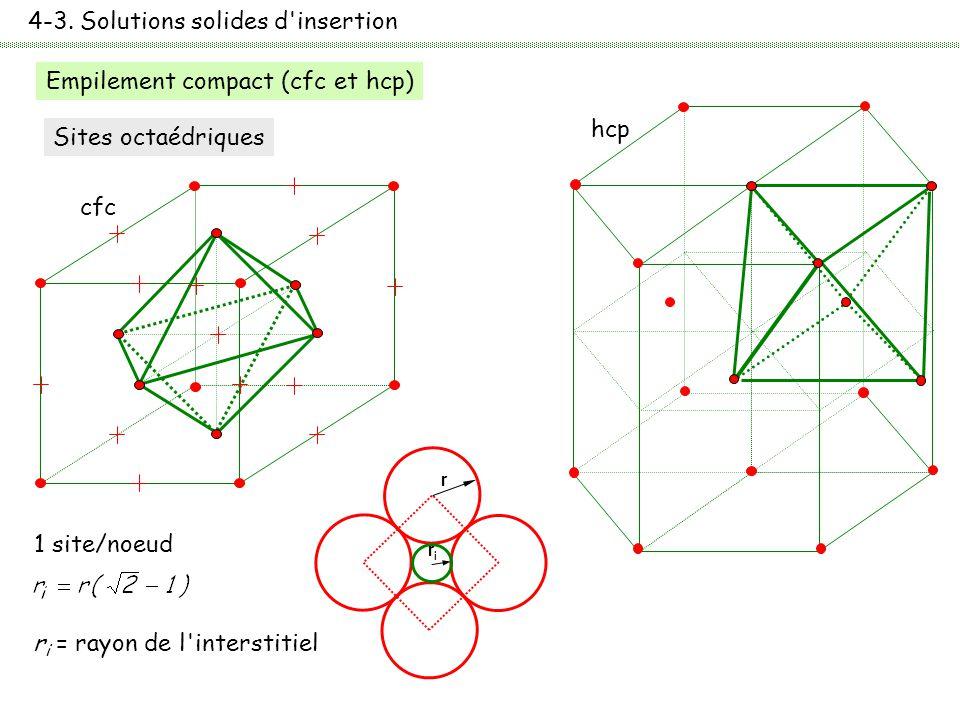 4-3. Solutions solides d'insertion Empilement compact (cfc et hcp) Sites octaédriques cfc hcp 1 site/noeud r i = rayon de l'interstitiel r riri
