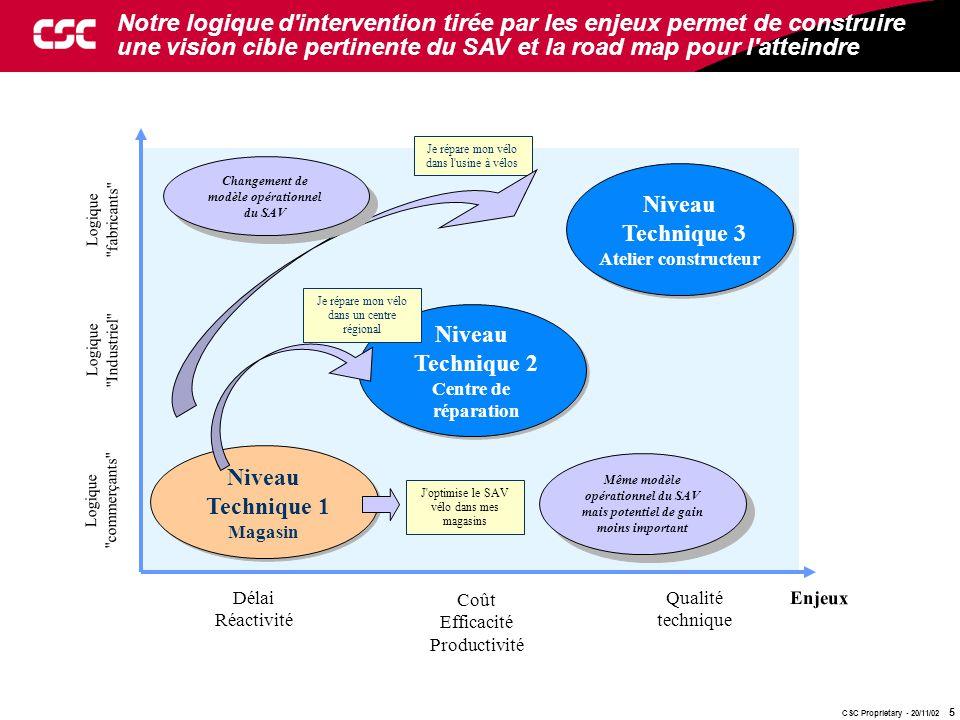 CSC Proprietary - 20/11/02 5 Notre logique d'intervention tirée par les enjeux permet de construire une vision cible pertinente du SAV et la road map