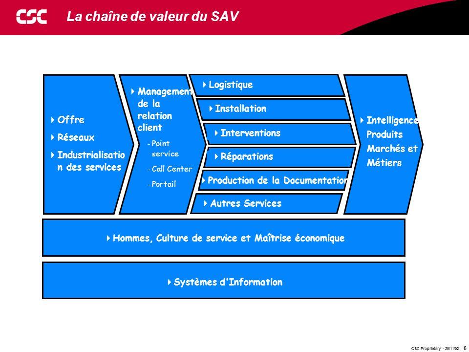 CSC Proprietary - 20/11/02 6 La chaîne de valeur du SAV  Systèmes d'Information  Intelligence Produits Marchés et Métiers  Offre  Réseaux  Indust