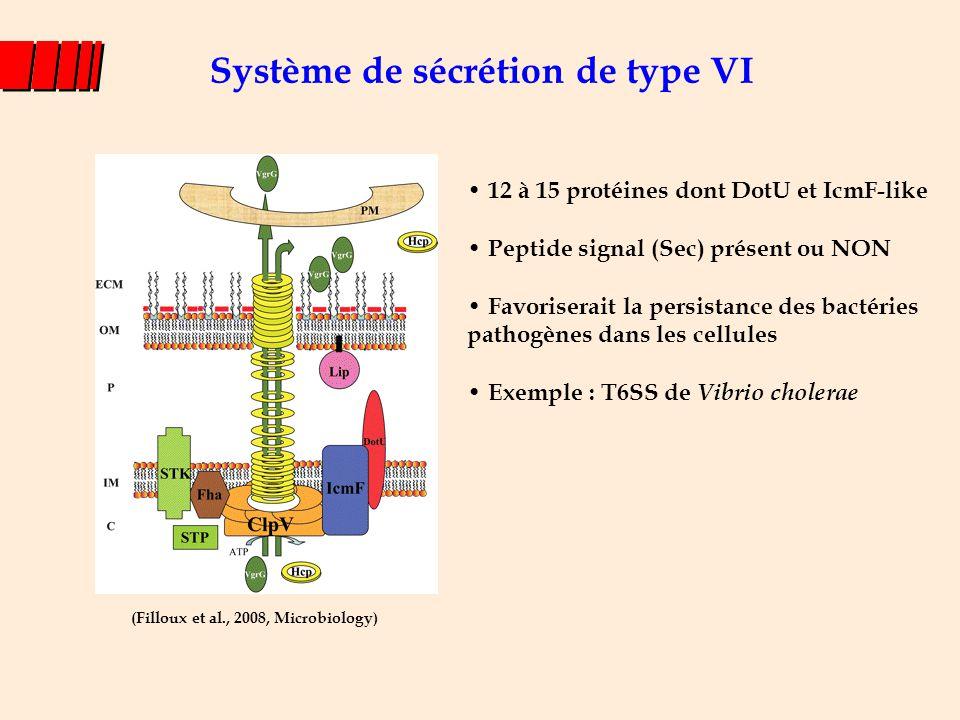 Système de sécrétion de type VI (Filloux et al., 2008, Microbiology) 12 à 15 protéines dont DotU et IcmF-like Peptide signal (Sec) présent ou NON Favo