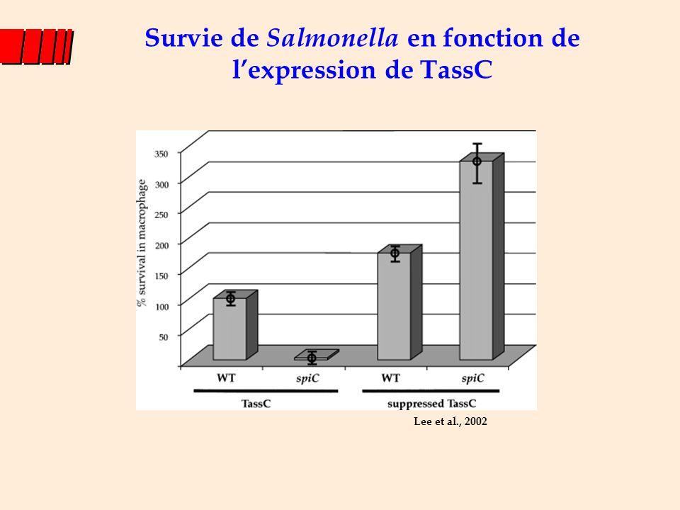 Survie de Salmonella en fonction de l'expression de TassC