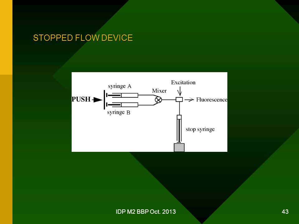 STOPPED FLOW DEVICE IDP M2 BBP Oct. 2013 43