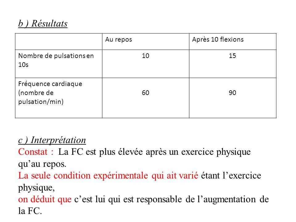 b ) Résultats Au reposAprès 10 flexions Nombre de pulsations en 10s 1015 Fréquence cardiaque (nombre de pulsation/min) 6090 c ) Interprétation Constat
