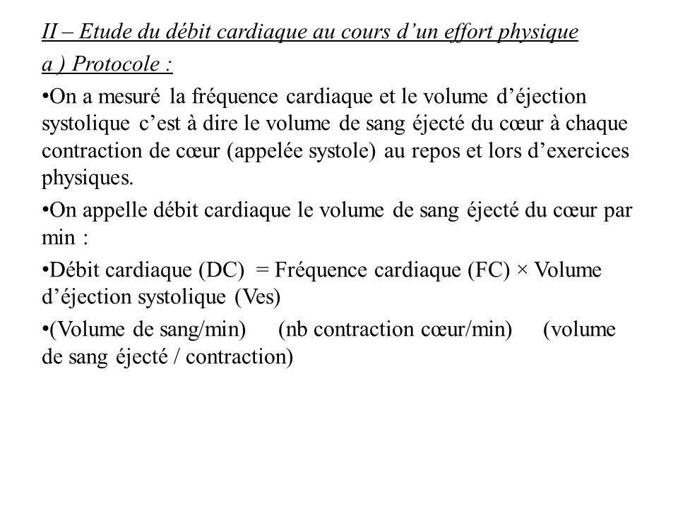 B ) Résultats ActivitéFC (battements/min)Ves (mL/battement)DC (L/min) Repos70755,3 Exercice modéré15011517,3 Exercice intense18014025,2 C ) Interprétation Constat : Le DC est plus élevé après un exercice physique qu'au repos et plus l'exercice est intense, plus il est élevé.