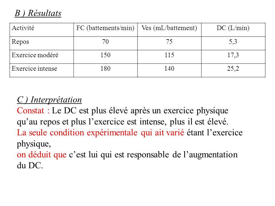 B ) Résultats ActivitéFC (battements/min)Ves (mL/battement)DC (L/min) Repos70755,3 Exercice modéré15011517,3 Exercice intense18014025,2 C ) Interpréta