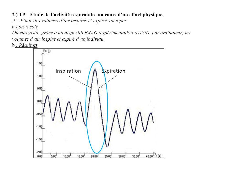 2 ) TP – Etude de l'activité respiratoire au cours d'un effort physique. I – Etude des volumes d'air inspirés et expirés au repos a ) protocole On enr