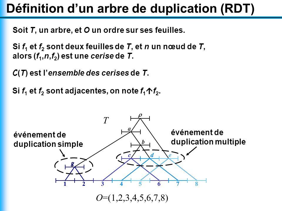 c g 12345678 b a  d e T O=(1,2,3,4,5,6,7,8) Soit T, un arbre, et O un ordre sur ses feuilles.