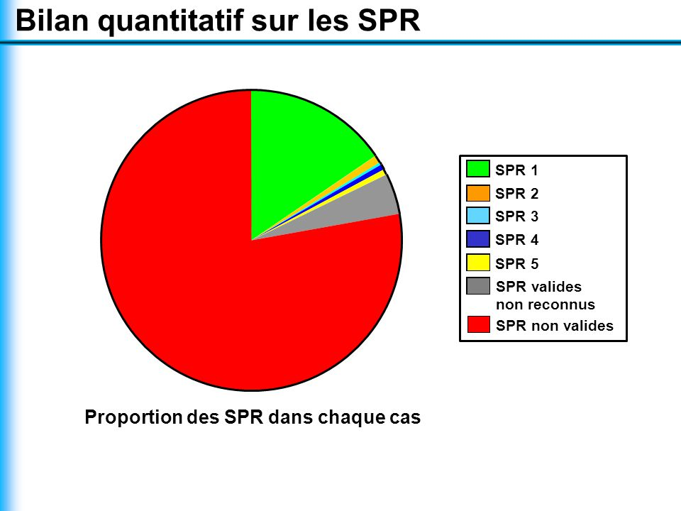Bilan quantitatif sur les SPR Proportion des SPR dans chaque cas SPR 2 SPR 1 SPR 4 SPR 5 SPR valides non reconnus SPR 3 SPR non valides