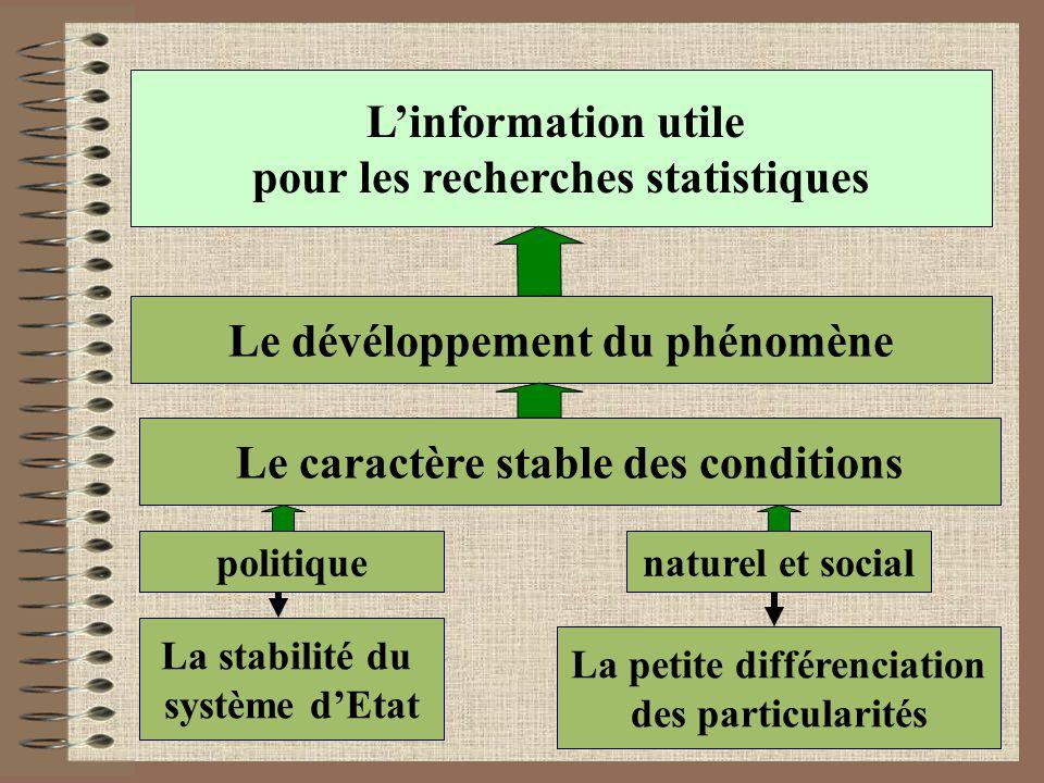 L'information utile pour les recherches statistiques Le dévéloppement du phénomène Le caractère stable des conditions La stabilité du système d'Etat La petite différenciation des particularités politiquenaturel et social