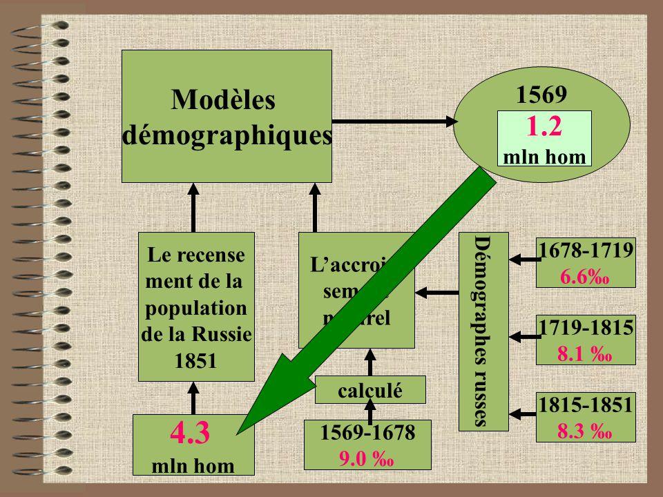 Modèles démographiques 1569 1.2 mln hom Le recense ment de la population de la Russie 1851 L'accrois- sement naturel 4.3 mln hom 1569-1678 9.0 ‰ Démographes russes 1678-1719 6.6‰ 1719-1815 8.1 ‰ 1815-1851 8.3 ‰ calculé 1.2 mln hom