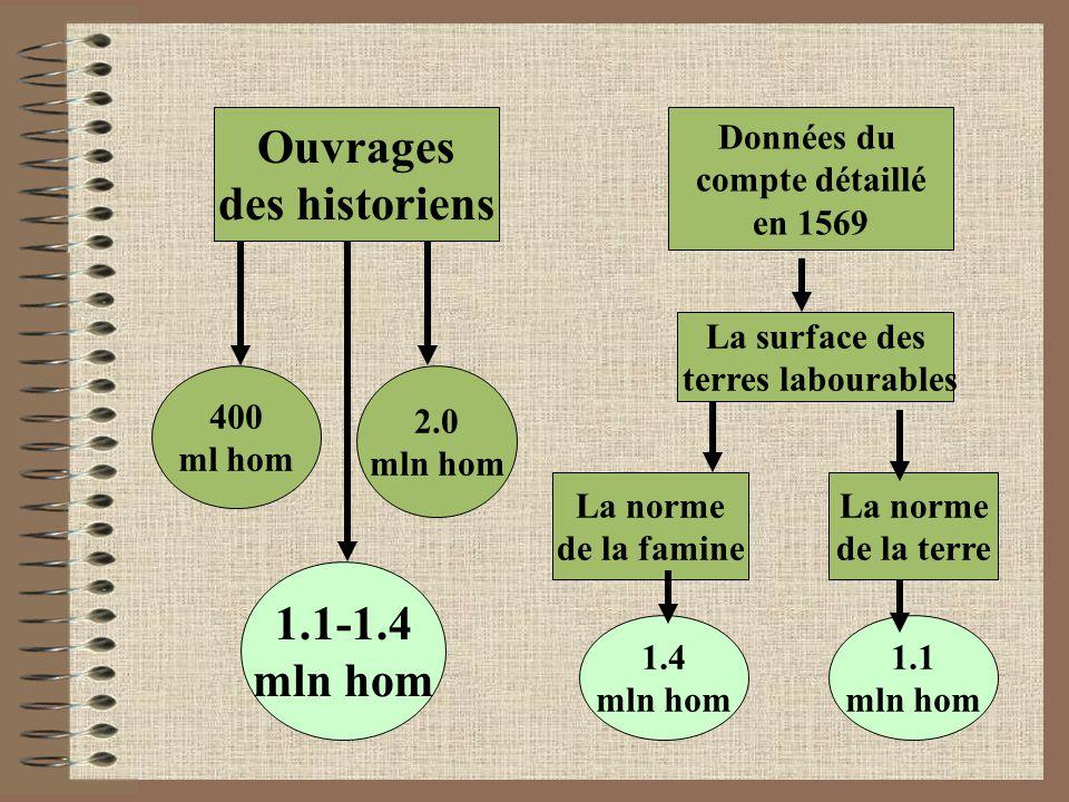 Ouvrages des historiens Données du compte détaillé en 1569 400 ml hom 2.0 mln hom 1.1-1.4 mln hom La surface des terres labourables La norme de la famine La norme de la terre 1.4 mln hom 1.1 mln hom