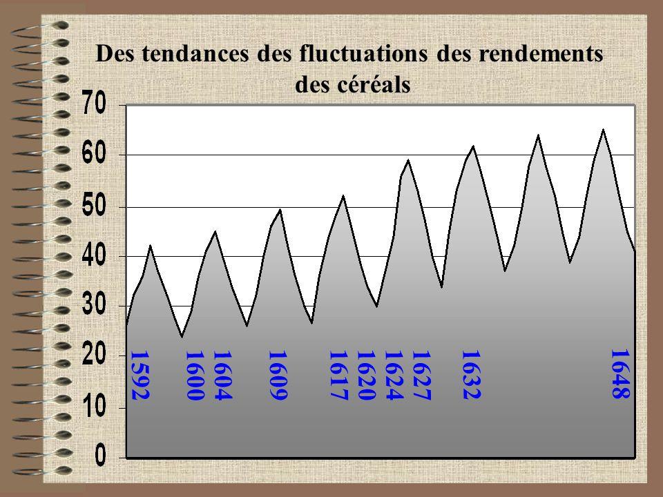 1592 1600 1604 16091617 1620 1624 1627 1632 1648 Des tendances des fluctuations des rendements des céréals