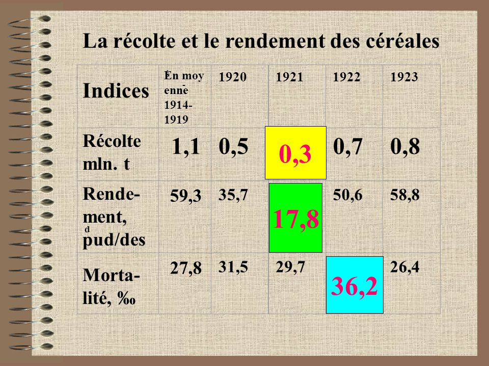 ś - 1920192119221923 1,10,50,30,70,8 d 59,3 35,7 17,8 50,658,8 27,8 31,529,7 36,2 26,4 0,3 17,8 36,2 Indices En moy enne 1914- 1919 Récolte mln.