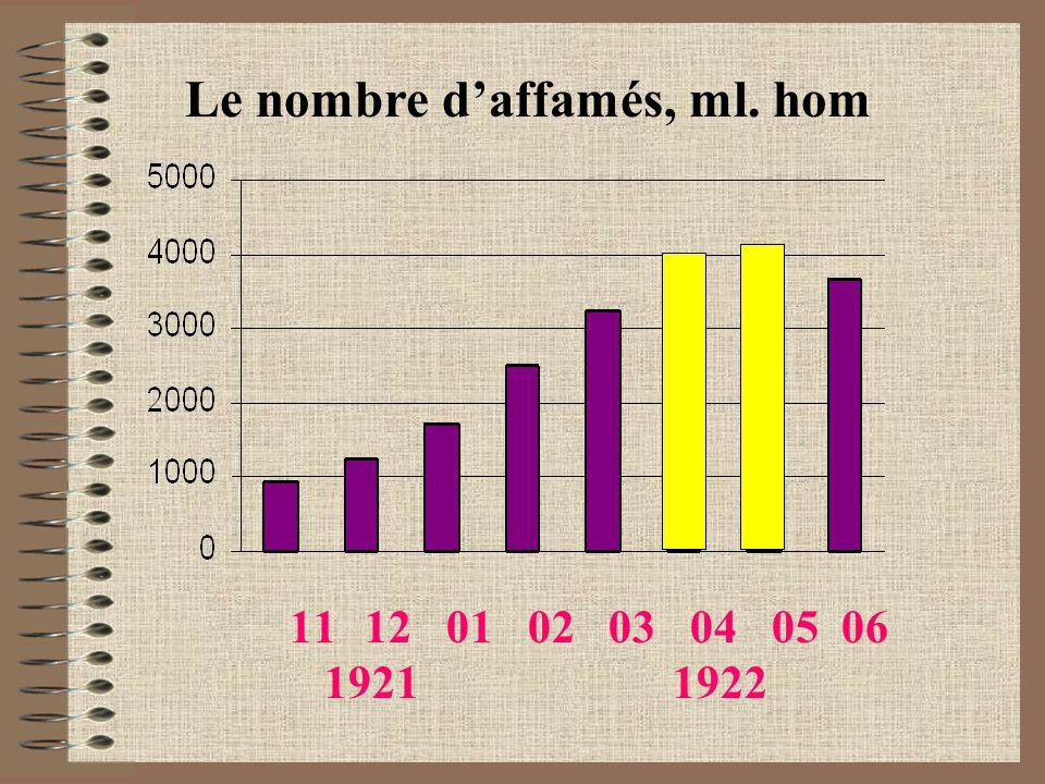 11 12 01 02 03 04 05 06 1921 1922 Le nombre d'affamés, ml. hom