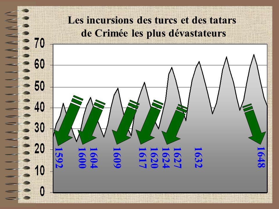 1592 1600 1604 16091617 1620 1624 1627 1632 1648 Les incursions des turcs et des tatars de Crimée les plus dévastateurs