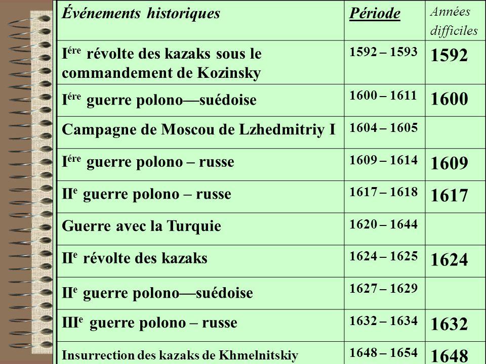 Événements historiquesPériode Années difficiles I ére révolte des kazaks sous le commandement de Kozinsky 1592 – 1593 1592 I ére guerre polono—suédois