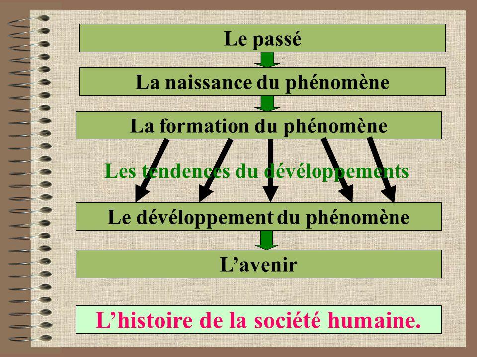 Le passé La naissance du phénomène La formation du phénomène Le dévéloppement du phénomène L'avenir L'histoire de la société humaine.