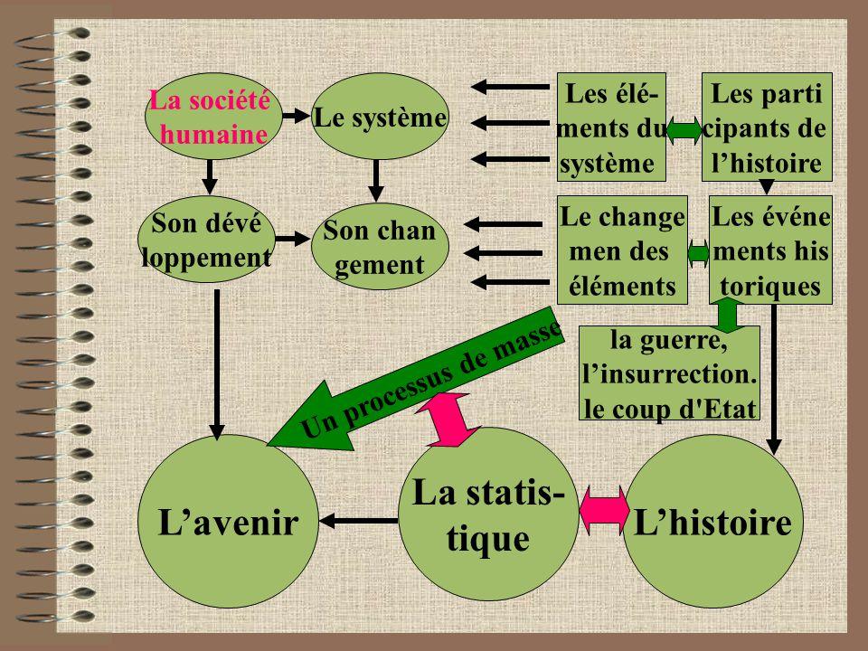 La société humaine Le système Les élé- ments du système Les parti cipants de l'histoire Son dévé loppement Son chan gement Le change men des éléments