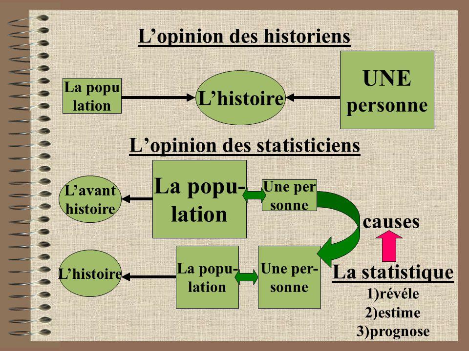 L'opinion des historiens La popu lation L'histoire UNE personne L'opinion des statisticiens L'avant histoire L'histoire La popu- lation Une per sonne