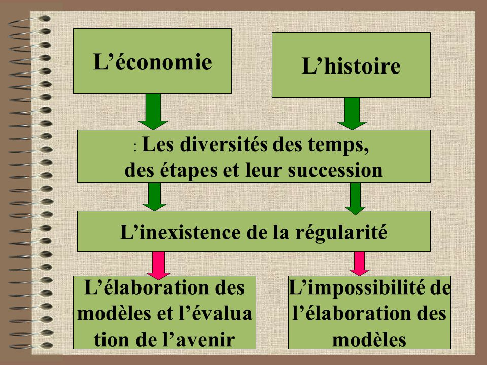 L'économie L'histoire : Les diversités des temps, des étapes et leur succession L'inexistence de la régularité L'élaboration des modèles et l'évalua tion de l'avenir L'impossibilité de l'élaboration des modèles