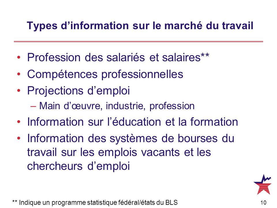 10 Types d'information sur le marché du travail Profession des salariés et salaires** Compétences professionnelles Projections d'emploi –Main d'œuvre,