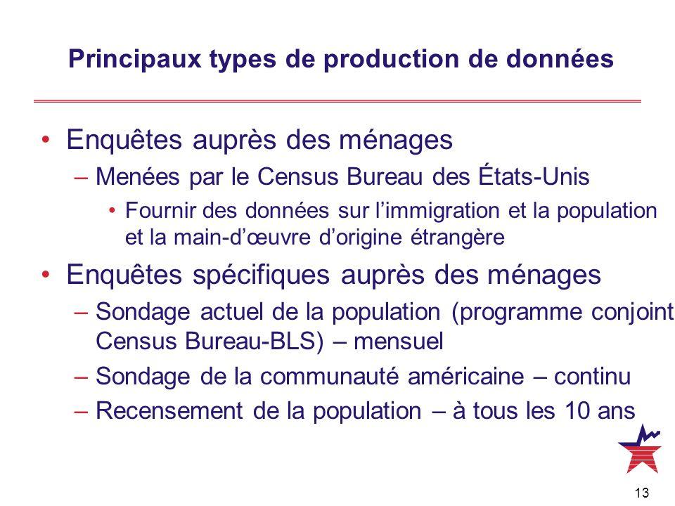 13 Principaux types de production de données Enquêtes auprès des ménages –Menées par le Census Bureau des États-Unis Fournir des données sur l'immigra