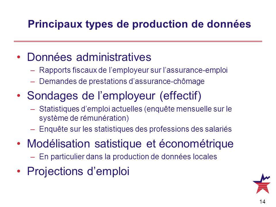 14 Principaux types de production de données Données administratives –Rapports fiscaux de l'employeur sur l'assurance-emploi –Demandes de prestations d'assurance-chômage Sondages de l'employeur (effectif) –Statistiques d'emploi actuelles (enquête mensuelle sur le système de rémunération) –Enquête sur les statistiques des professions des salariés Modélisation satistique et économétrique –En particulier dans la production de données locales Projections d'emploi