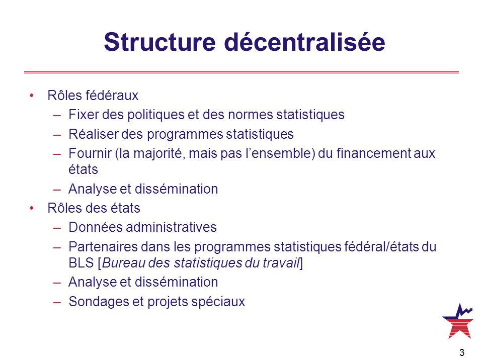 3 Structure décentralisée Rôles fédéraux –Fixer des politiques et des normes statistiques –Réaliser des programmes statistiques –Fournir (la majorité,