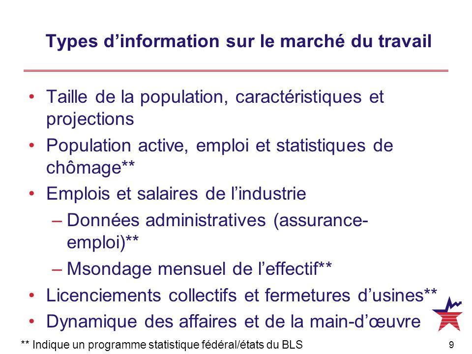 9 Types d'information sur le marché du travail Taille de la population, caractéristiques et projections Population active, emploi et statistiques de c