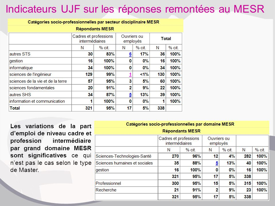 Indicateurs UJF sur les réponses remontées au MESR Les variations de la part d'emploi de niveau cadre et profession intermédiaire par grand domaine MESR sont significatives ce qui n'est pas le cas selon le type de Master.