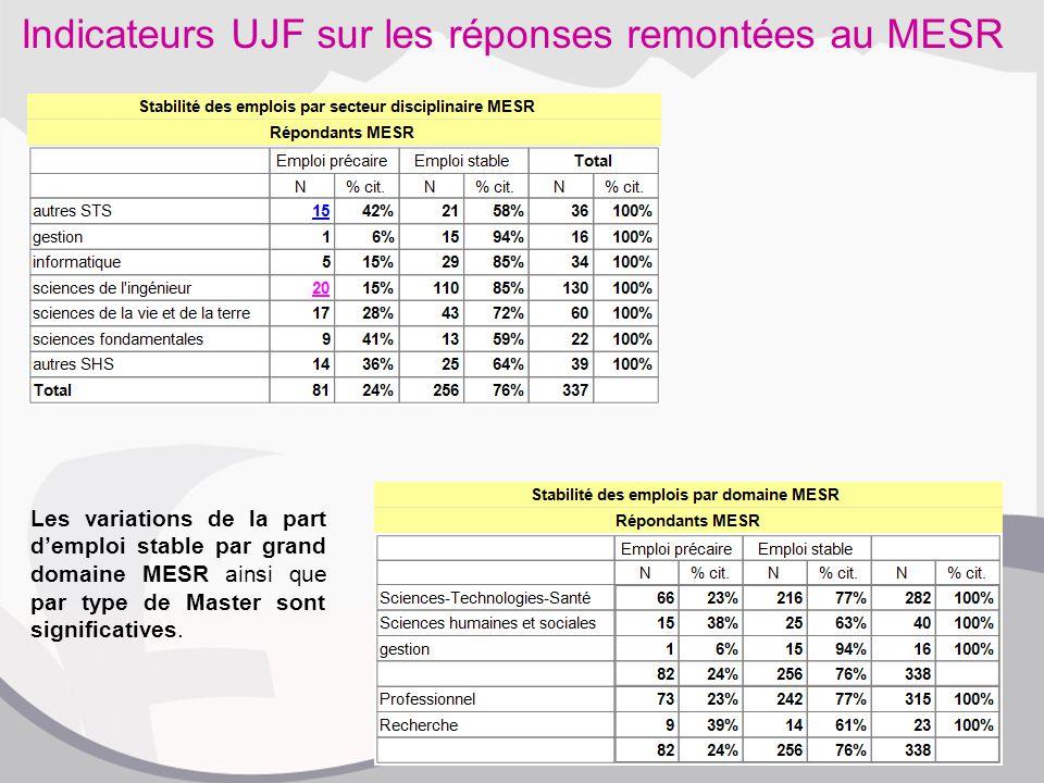 Indicateurs UJF sur les réponses remontées au MESR Les variations de la part d'emploi stable par grand domaine MESR ainsi que par type de Master sont significatives.