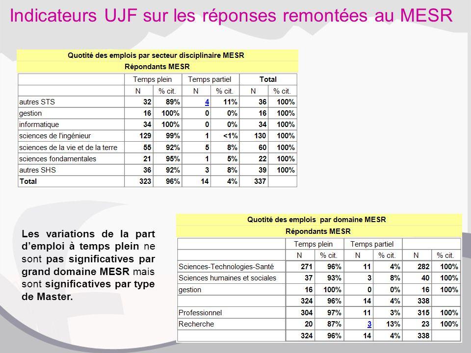 Indicateurs UJF sur les réponses remontées au MESR Les variations de la part d'emploi à temps plein ne sont pas significatives par grand domaine MESR mais sont significatives par type de Master.