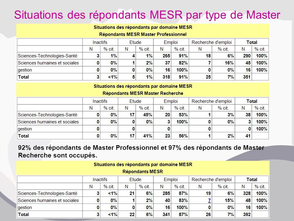 Situations des répondants MESR par type de Master 92% des répondants de Master Professionnel et 97% des répondants de Master Recherche sont occupés.