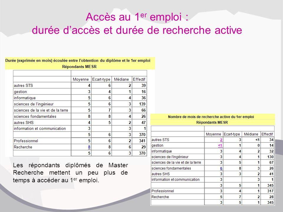 Accès au 1 er emploi : durée d'accès et durée de recherche active Les répondants diplômés de Master Recherche mettent un peu plus de temps à accéder au 1 er emploi.