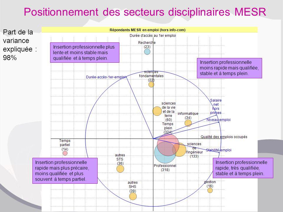 Positionnement des secteurs disciplinaires MESR Insertion professionnelle rapide, très qualifiée, stable et à temps plein. Insertion professionnelle m