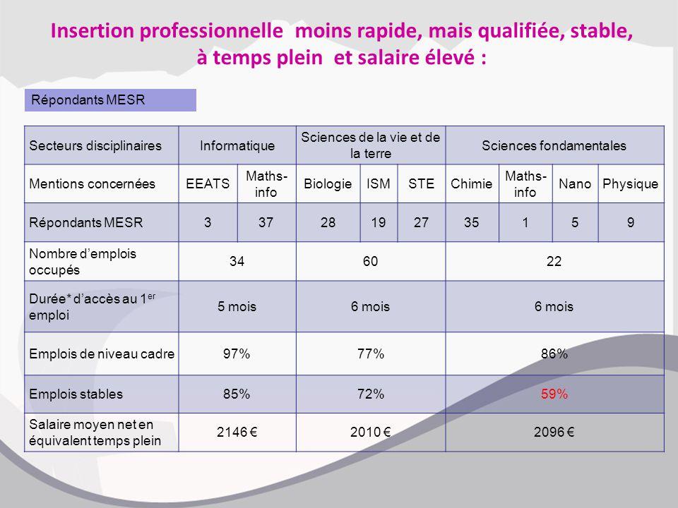 Insertion professionnelle moins rapide, mais qualifiée, stable, à temps plein et salaire élevé : Secteurs disciplinairesInformatique Sciences de la vi