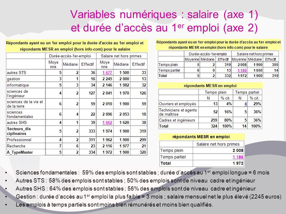 Variables numériques : salaire (axe 1) et durée d'accès au 1 er emploi (axe 2) Sciences fondamentales : 59% des emplois sont stables ; durée d'accès a